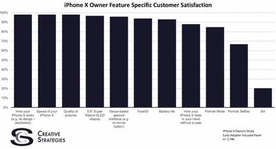 iphone x creative strategies survey