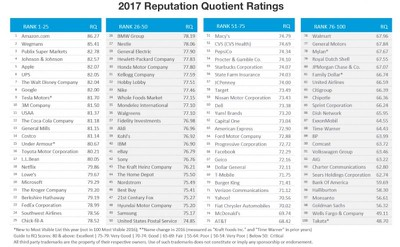 2017 Harris Poll Company Reputation Rankings