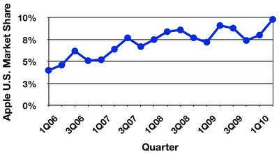 103402 gartner 2Q10 us trend