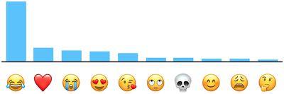 apple top 10 emoji usa
