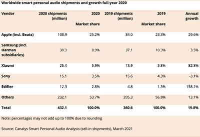 canalys audio shipments 2020