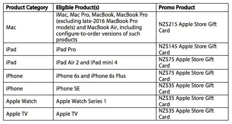 apple-new-zealand-shopping-offer