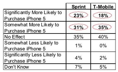 rbc sprint tmobile iphone 5 likelihood