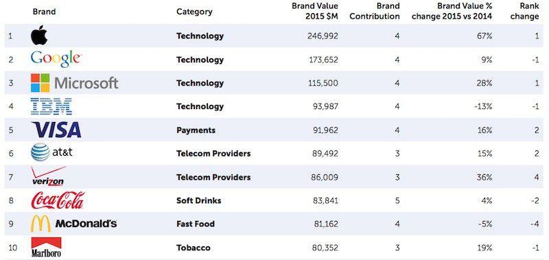 2015 BrandZ Rankings Apple