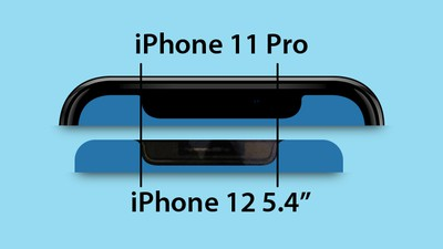 iPhone 12 panel 5 4 inch feature