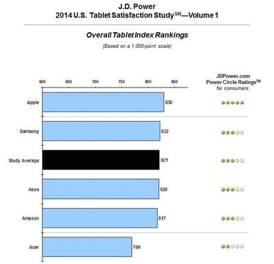 jdpower_tablets_2014_1