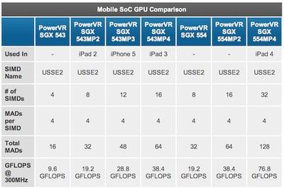 powervr gpu comparison a6x