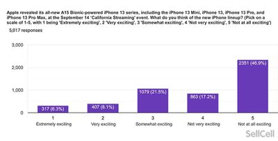 iphone 13 response sales cell