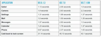 iOS 7.1 Improvements