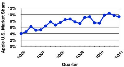 095801 gartner 1Q11 us trend