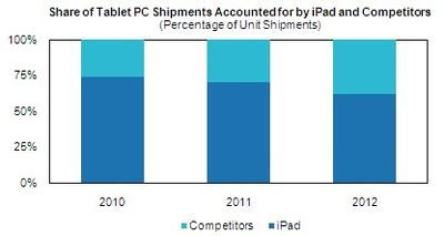 152915 tablet market share predictions
