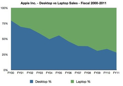 apple desktop laptop ratio