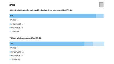 All iPads on iOS 14 6