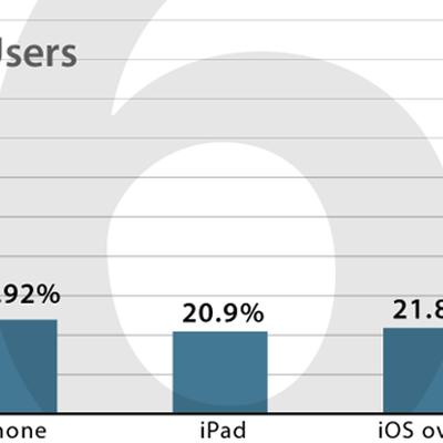 ios6 users1