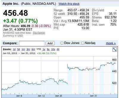 apple jan12 stock performance