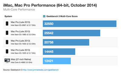 retina-imac-macpro-64bit-october-2014-multicore