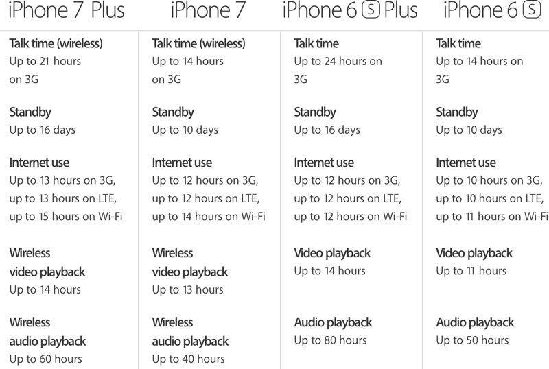 iphone7batterychart