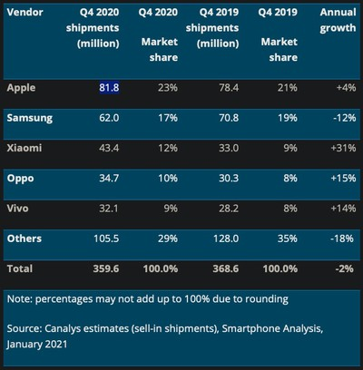 canalys q4 2020 global smartphone market