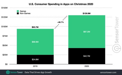 Total App Spending Hit $407.6 Million Over Christmas Period