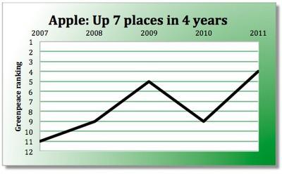 apple greenpeace ranking history