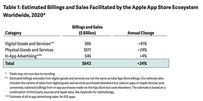 app store ecosystem sales increase