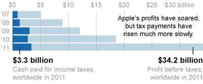 apple taxes profits