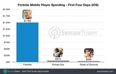 fortnite4dayearnings