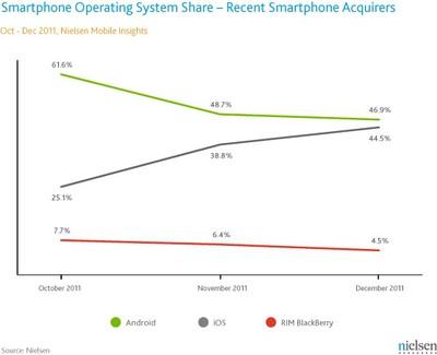 nielsen 4q11 recent smartphone acquirers