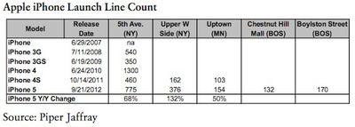 iphone 5 line counts