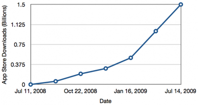 093012 app store growth 500