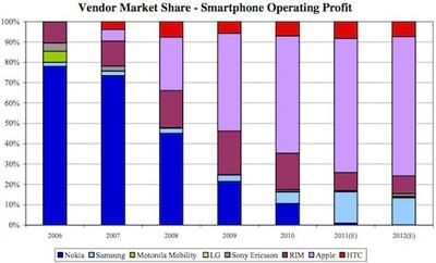 oppenheimer smartphone profit share
