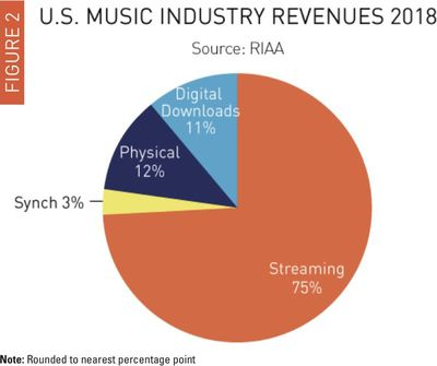 musicindustryrevenues