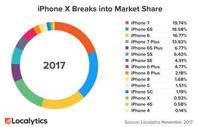 localytics iphone x 1
