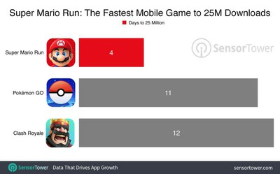 super-mario-run-25-million-downloads