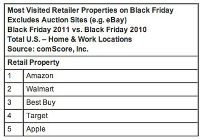 comscore black friday retailer rankings