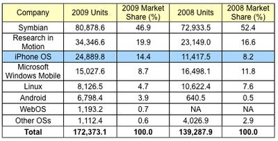 112457 gartner 2009 smartphones