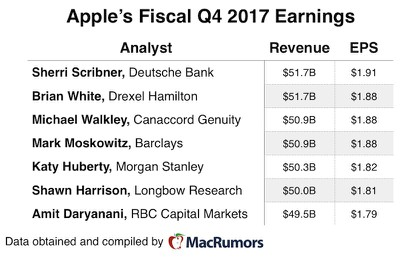 aapl 4q17 earnings preview