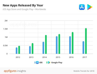 appstorenewapps2017