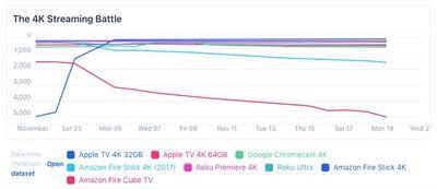 apple tv sales november 2018 thinknum