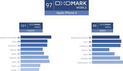 iphonexdxomark