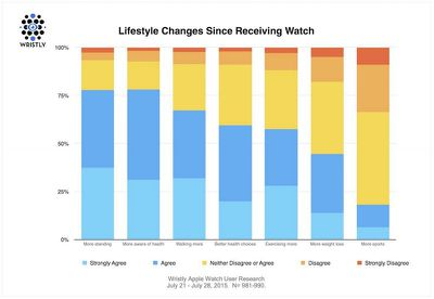 Apple Watch Lifestyle Changes