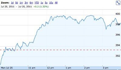 Apple Stock Price Touches 400 During Standard Trading Macrumors