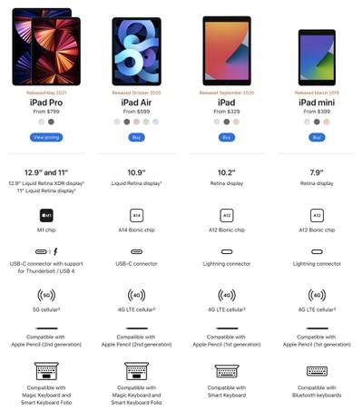 comparación de ipad apr2021