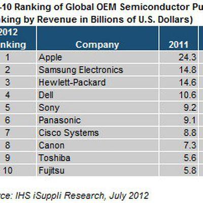 isuppli semiconductors 2012