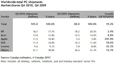 093158 canalys 4q2010 pc share