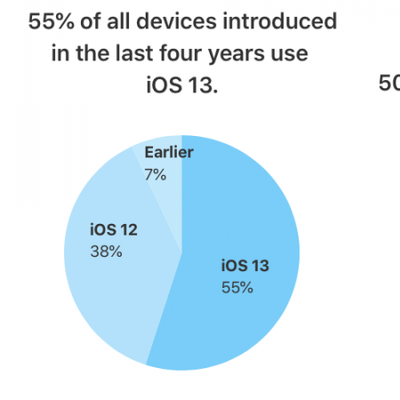 ios 13 adoption