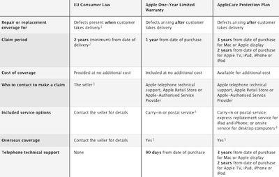 apple warranty coverage chart eu