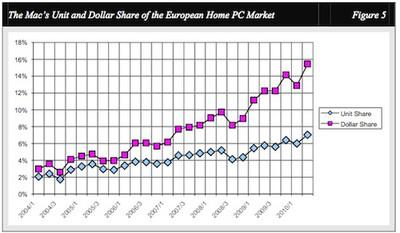 103735 wolf european mac growth