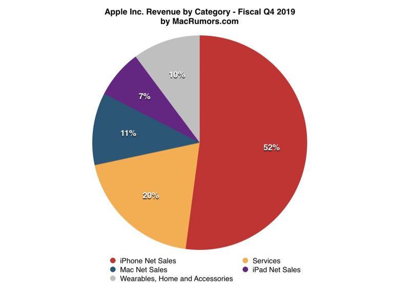 apple net worth 2020