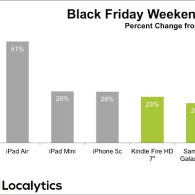 localytics black friday growth